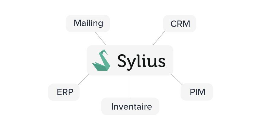 sylius crm mailing ERP BIM inventaire