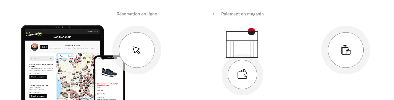 Schéma de dispositif e-commerce de location click and collect
