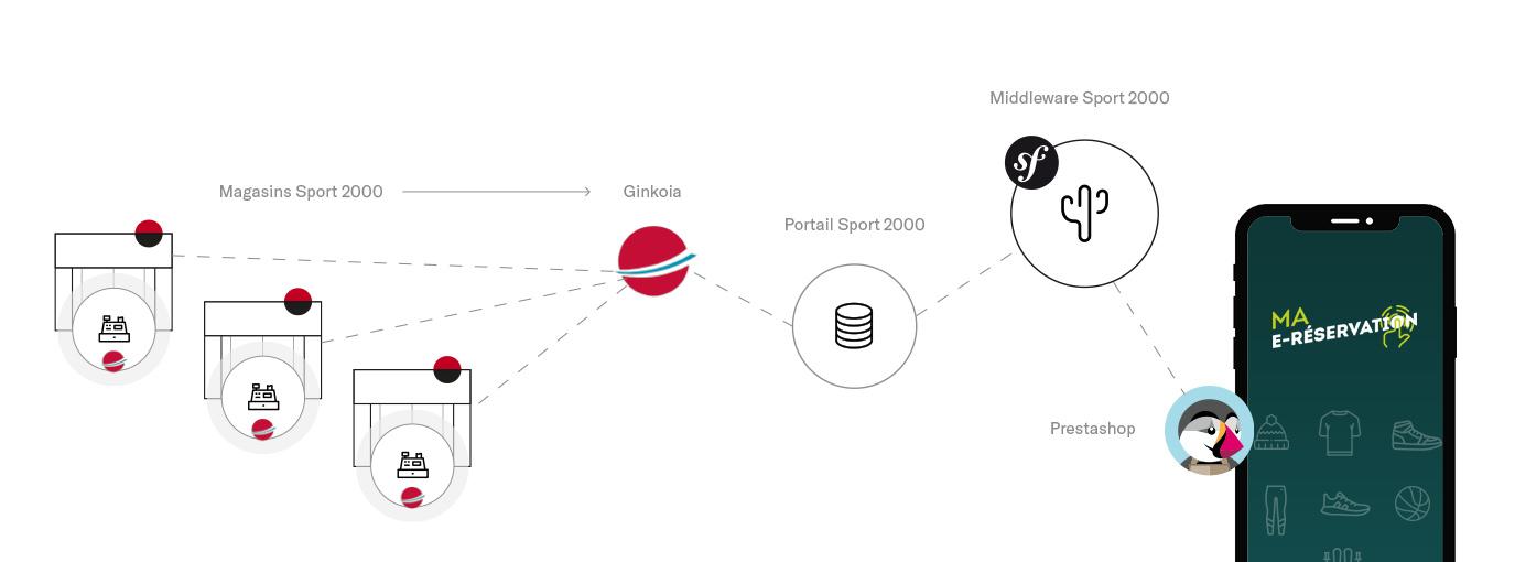 Schéma du fonctionnement du dispositif digital Ma e-réservation de Sport 2000